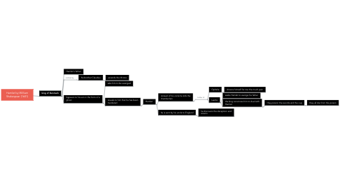 Mind Map: Hamlet by William Shakespear (1601)