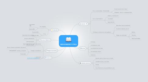 Mind Map: SER HUMANO Y ETICA