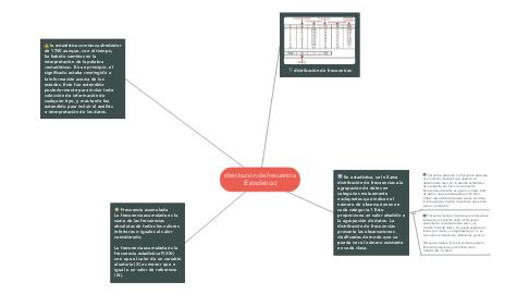 Mind Map: distribución de frecuencia (Estadistica)