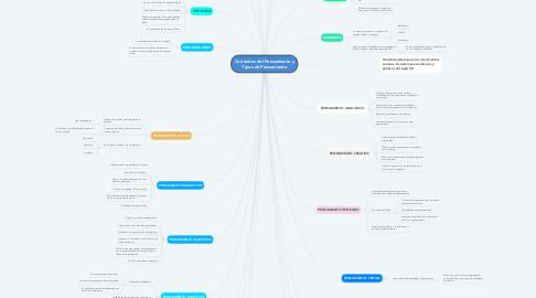 Mind Map: Corrientes del Pensamiento y Tipos de Pensamiento