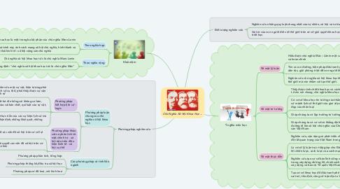 Mind Map: Chủ Nghĩa Xã Hội Khoa Học