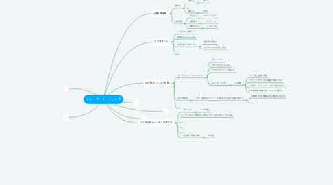 Mind Map: トレーナーミーティング