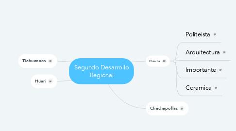 Mind Map: Segundo Desarrollo Regional