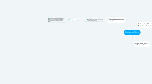 Mind Map: Proceso de Cierre