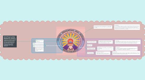 Mind Map: SISTEMA DE GESTIÓN EDUCATIVA