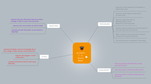 Mind Map: ACTIVITY 7 - A  Round Robin