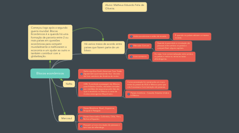 Mind Map: Blocos econômicos