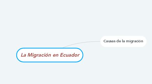 Mind Map: La Migración en Ecuador