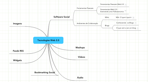 Mind Map: Tecnologias Web 2.0