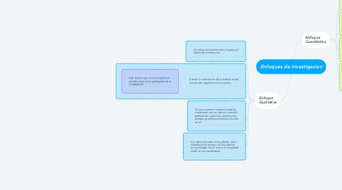 Mind Map: Enfoques de investigacion