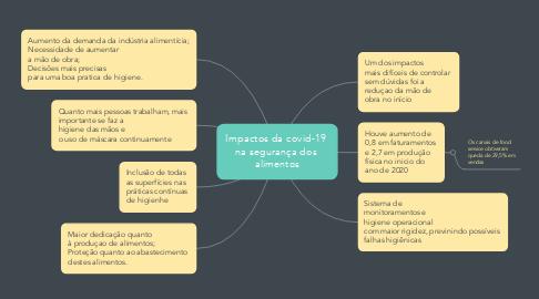Mind Map: Impactos da covid-19  na segurança dos  alimentos