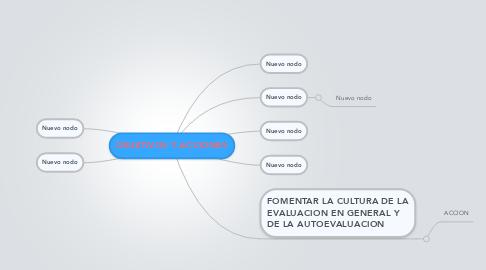 Mind Map: OBJETIVOS Y ACCIONES