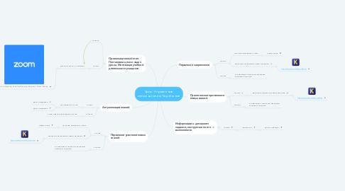 Mind Map: Урок: Управление исполнителем Чертёжник