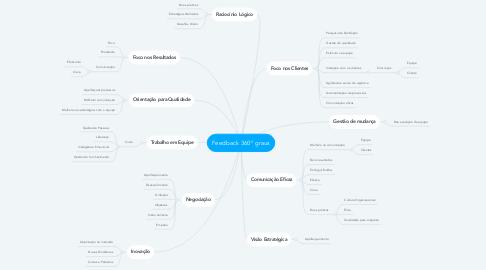 Mind Map: Feedback 360° graus