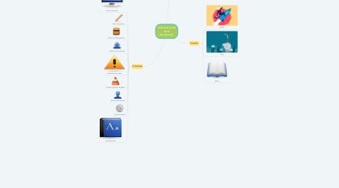 Mind Map: Administración de la producción.