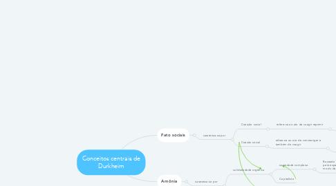 Mind Map: Conceitos centrais de Durkheim
