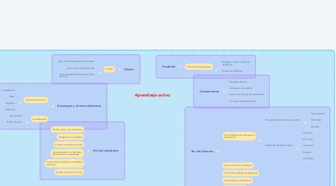 Mind Map: Aprendizaje activo: