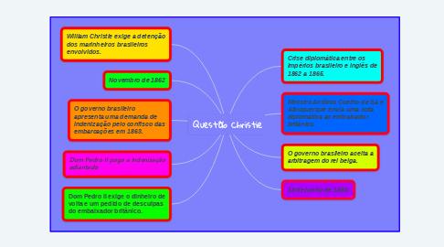 Mind Map: Questão Christie