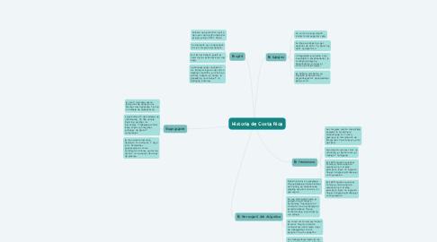 Mind Map: Historia de Costa Rica