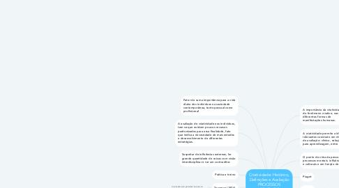 Mind Map: Criatividade: Histórico, Definições e Avaliação PROCESSOS CRIATIVOS