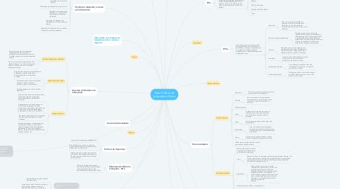 Mind Map: Boas Práticas de Laboratório Clínico