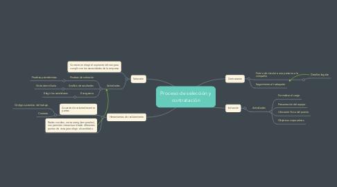 Mind Map: Proceso de selección y contratación