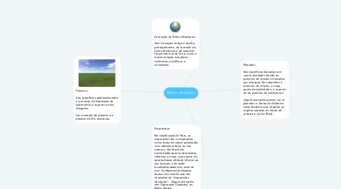 Mind Map: Relevo Brasileiro