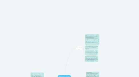 Mind Map: Practicas culturales