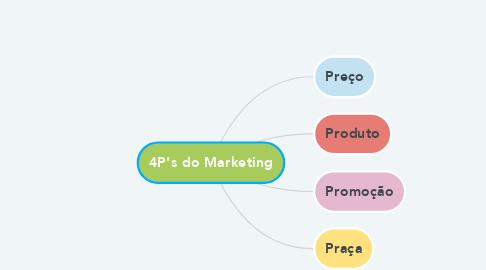 Mind Map: 4P's do Marketing