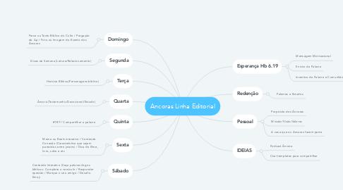 Mind Map: Ancoras Linha Editorial