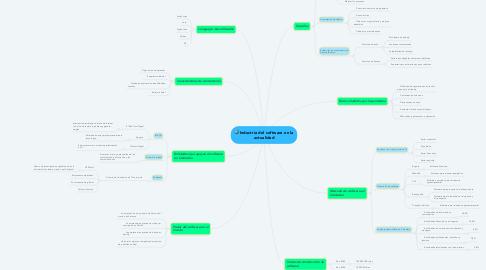 Mind Map: Industria del software en la actualidad