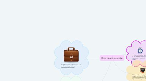 Mind Map: Organización escolar