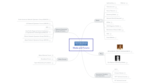 Mind Map: Media and Forums