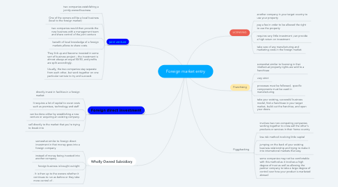 Mind Map: Foreign market entry