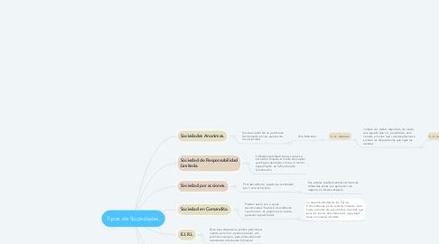 Mind Map: Tipos de Sociedades.
