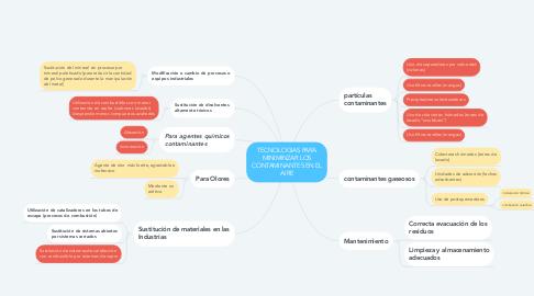 Mind Map: TECNOLOGIAS PARA MINIMINZAR LOS CONTAMINANTES EN EL AIRE