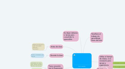 Mind Map: Aula invertida