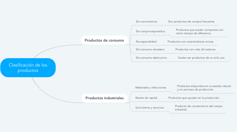 Mind Map: Clasificación de los productos