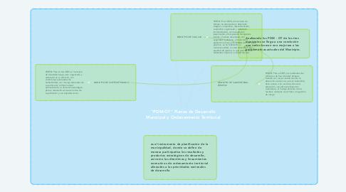 """Mind Map: """"PDM-OT"""" Planes de Desarrollo Municipal y Ordenamiento Territorial"""