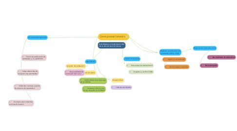 Mind Map: Cierre proceso formativo