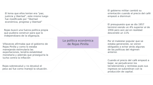 Mind Map: Reforma