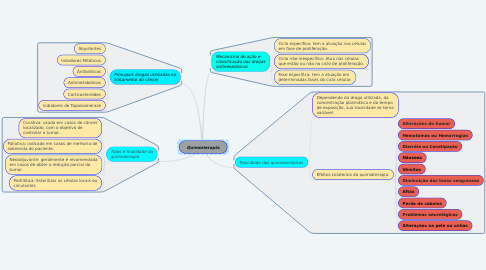 Mind Map: Quimioterapia