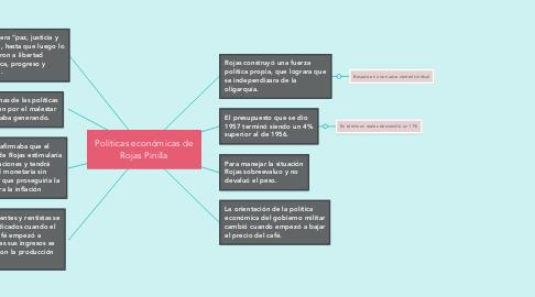 Mind Map: Rama ejecutiva y presidencia.