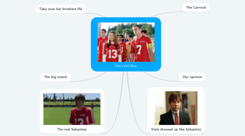 Mind Map: She's the Man