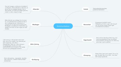Mind Map: Kommunikation