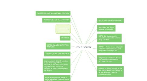 Mind Map: POLIS: SPARTA