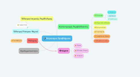 Mind Map: Παγκόσμια Προβλήματα