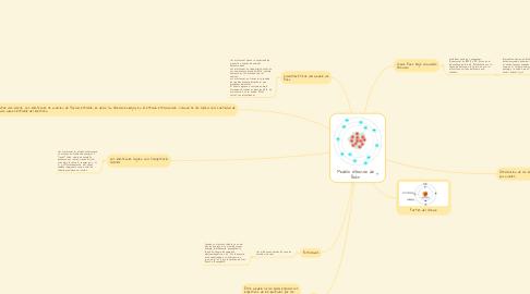 Mind Map: Modelo atómico de Bohr
