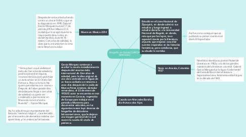 Mind Map: Biografía de Gabriel GARCIA MARQUEZ