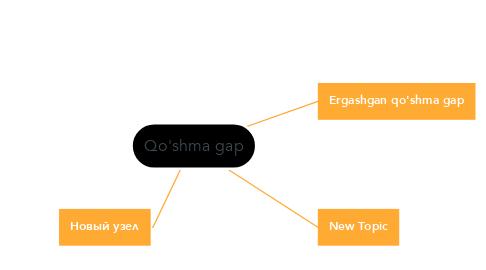 Mind Map: Qo'shma gap